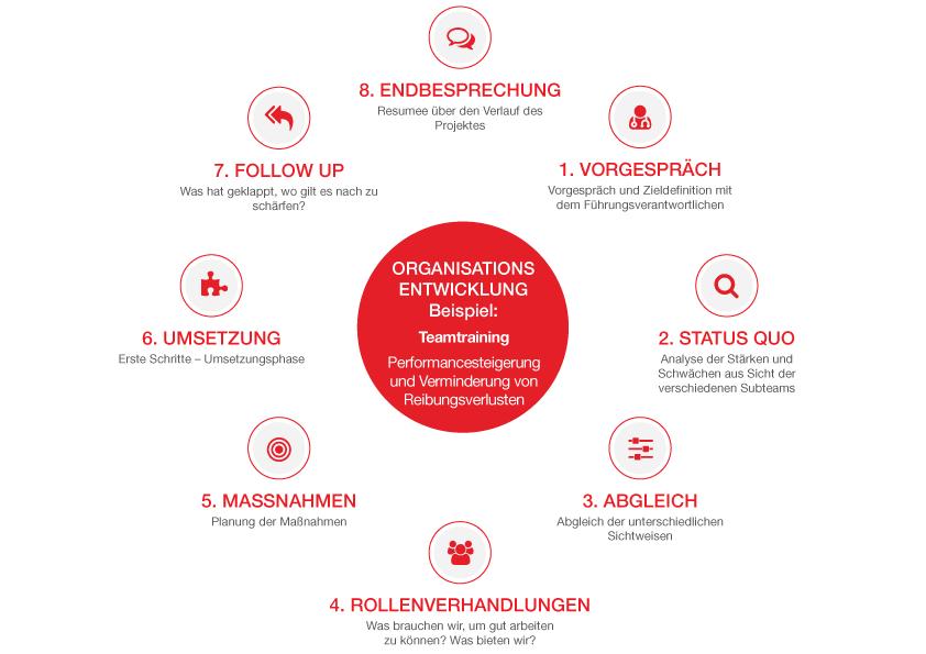 drobnak-info-organisationsentwicklung
